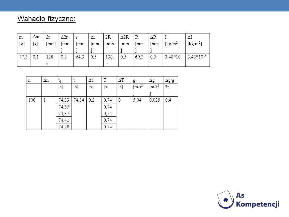 Wahadło fizyczne: m Δm 2r Δ2r r Δr 2R Δ2R R ΔR I ΔI [g] [mm] [kg/m2]